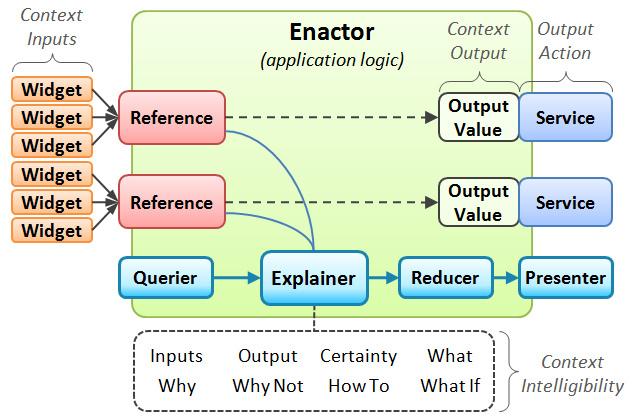 intelligibility toolkit - architecture